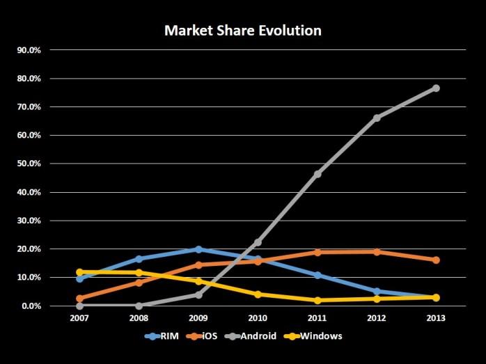 Smartphone Market Since 2007